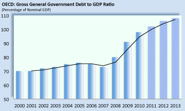 Debt to GDP Ratio