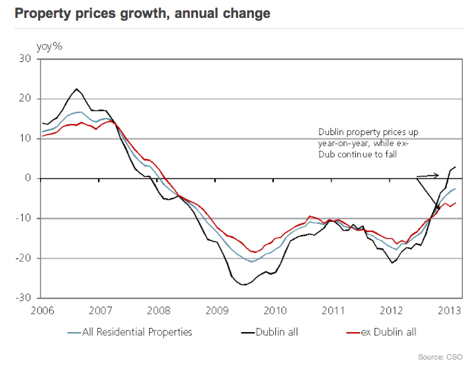 Annual change property prices_CSO_Davy