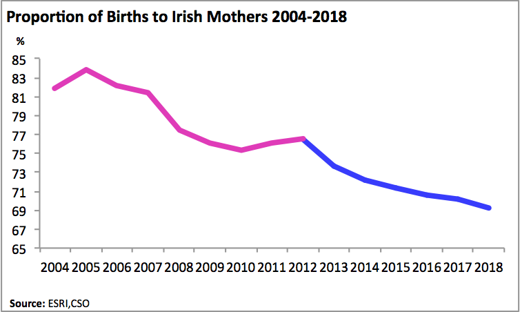 births to irish mothers copy