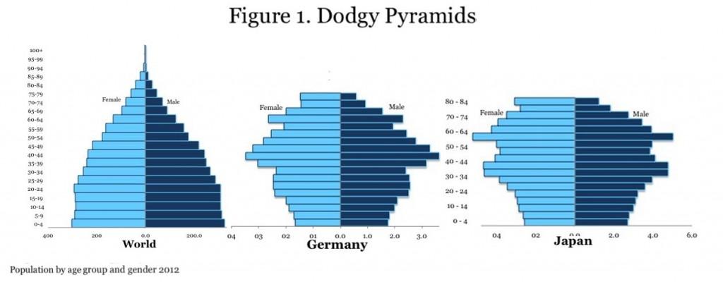 Dodgy Pyramids