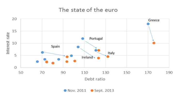 The State of the euro