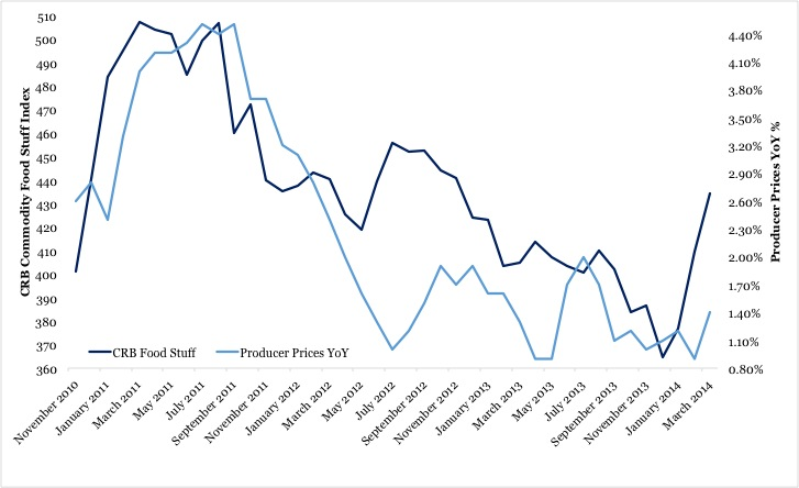 Chart 1 14 April