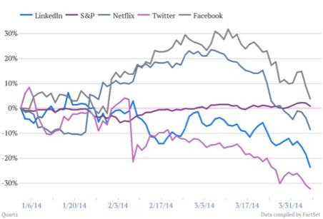 Chart 1 7 Apr