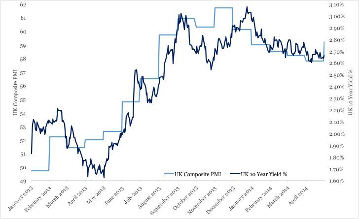 Chart 1 7 May
