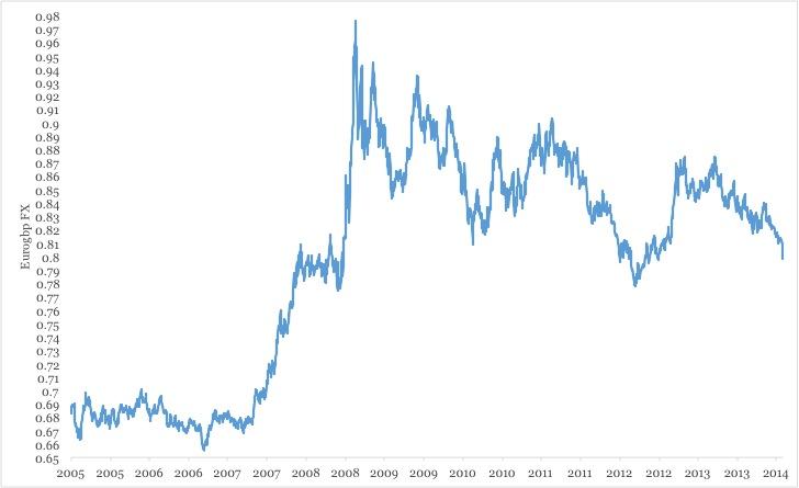 Chart 1 EurGBP