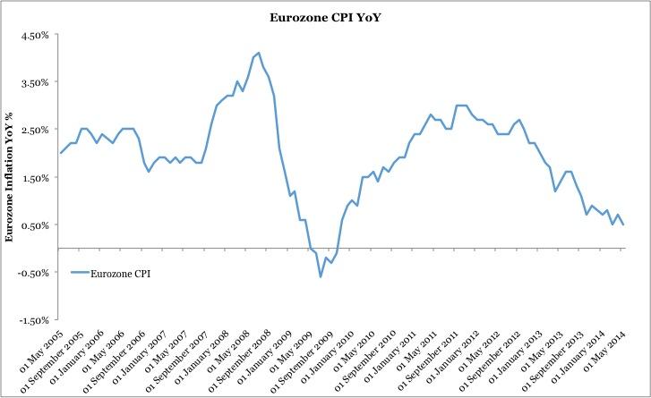 Chart 2 sbp June