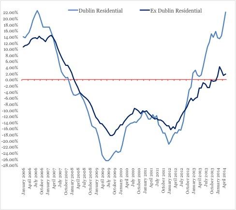 Chart SBP