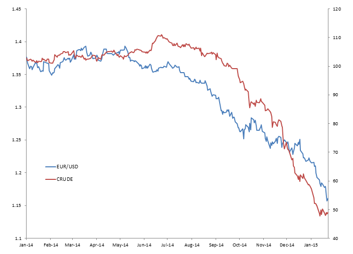 Crude vs EURUSD