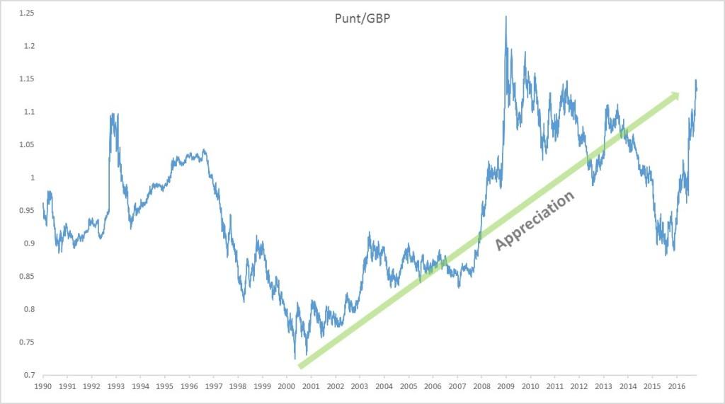 Punt vs GBP