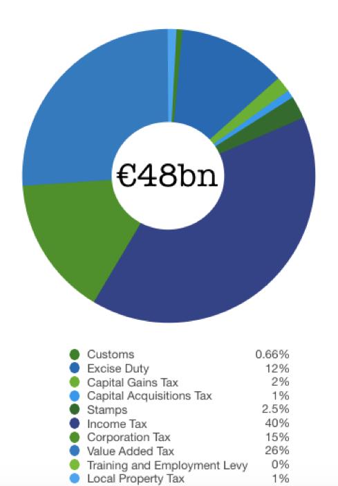 Irish Tax Revenue 2016