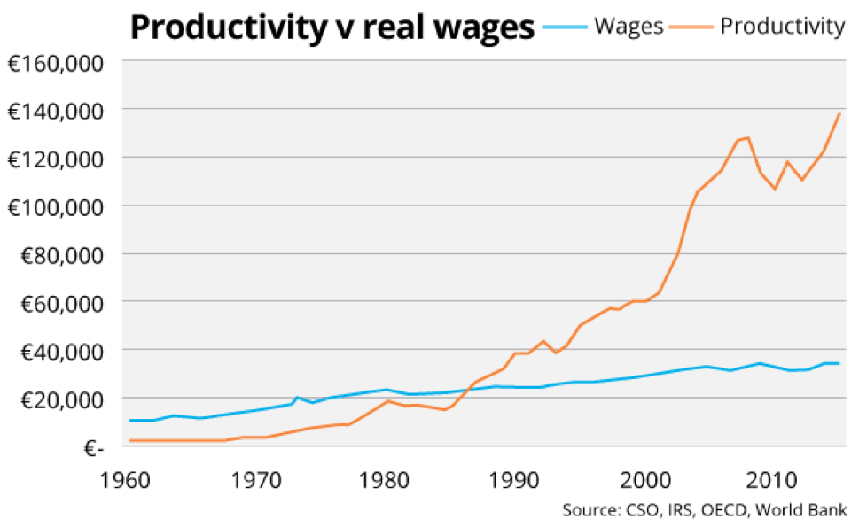 Productivity vs. Real Wages